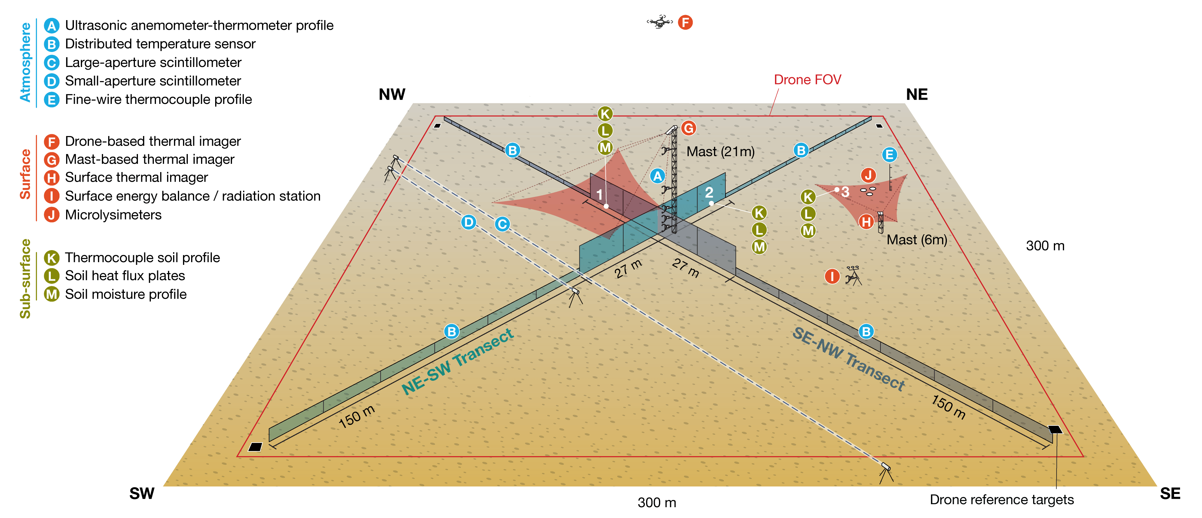 Conceptual instrumentation layout