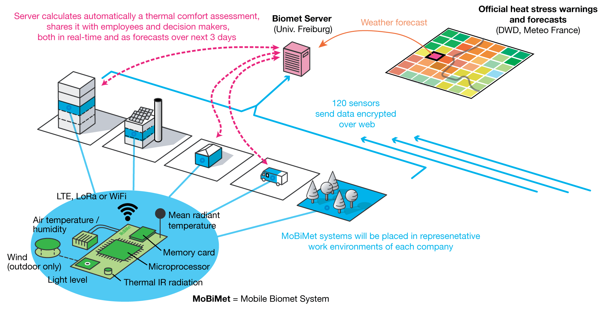 Real-time monitoring system